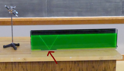 A green laser is shown into a narrow tank of fluorescein.  A small mirror reflects the beam up into the water.